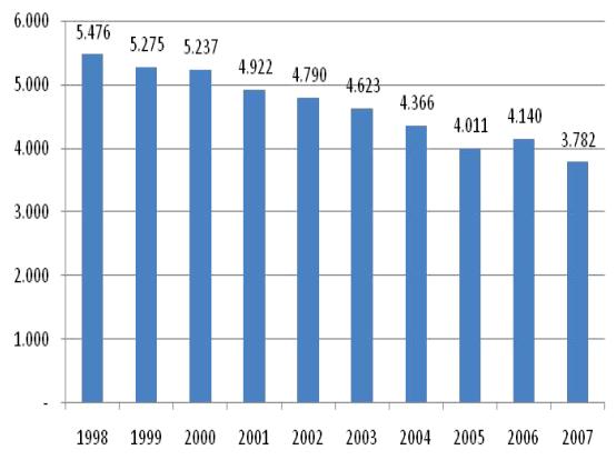 infortuni mortali sul lavoro in europa